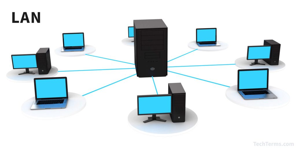 lan 1024x512 - Types Of Computer Networks